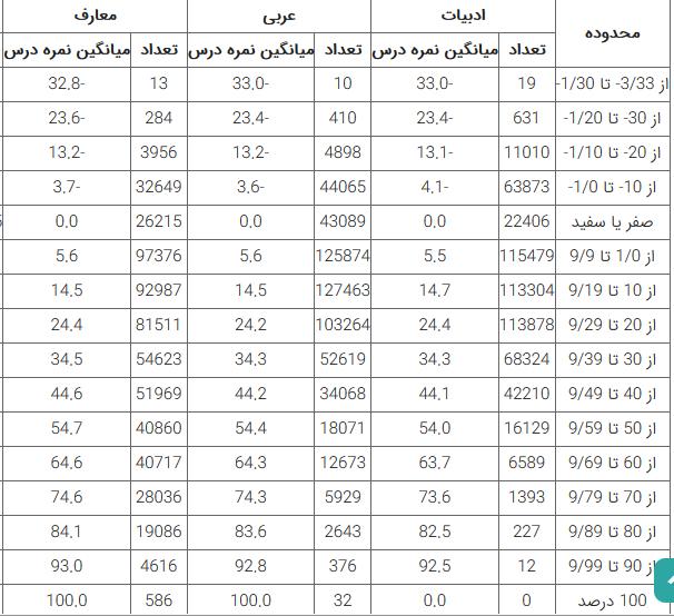 میانگین درصد عربی